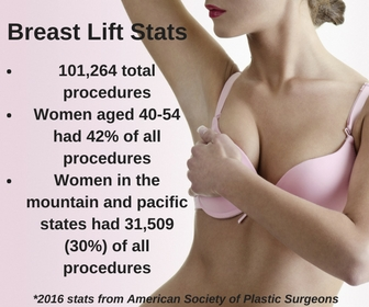 Breast lift statistics for Boca Raton plastic surgeon