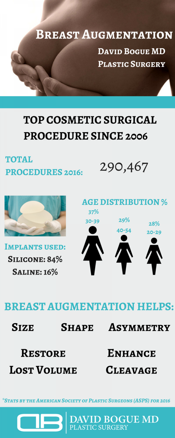 breast augmentation surgery plastic surgeon boca raton florida