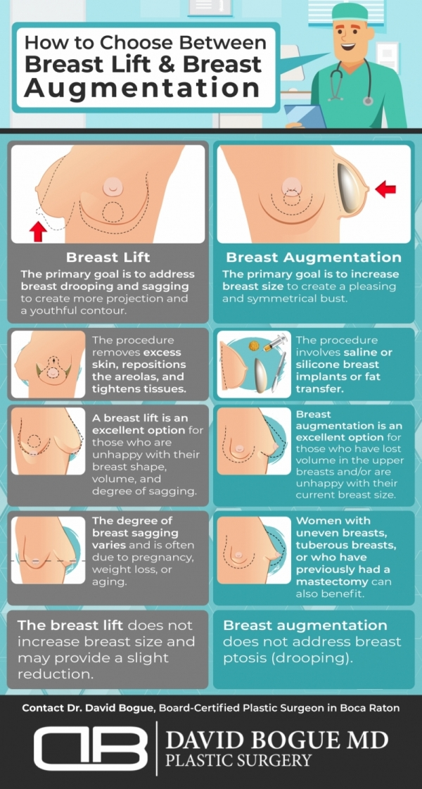 Infographic describes how to choose between breast lift and breast augmentation