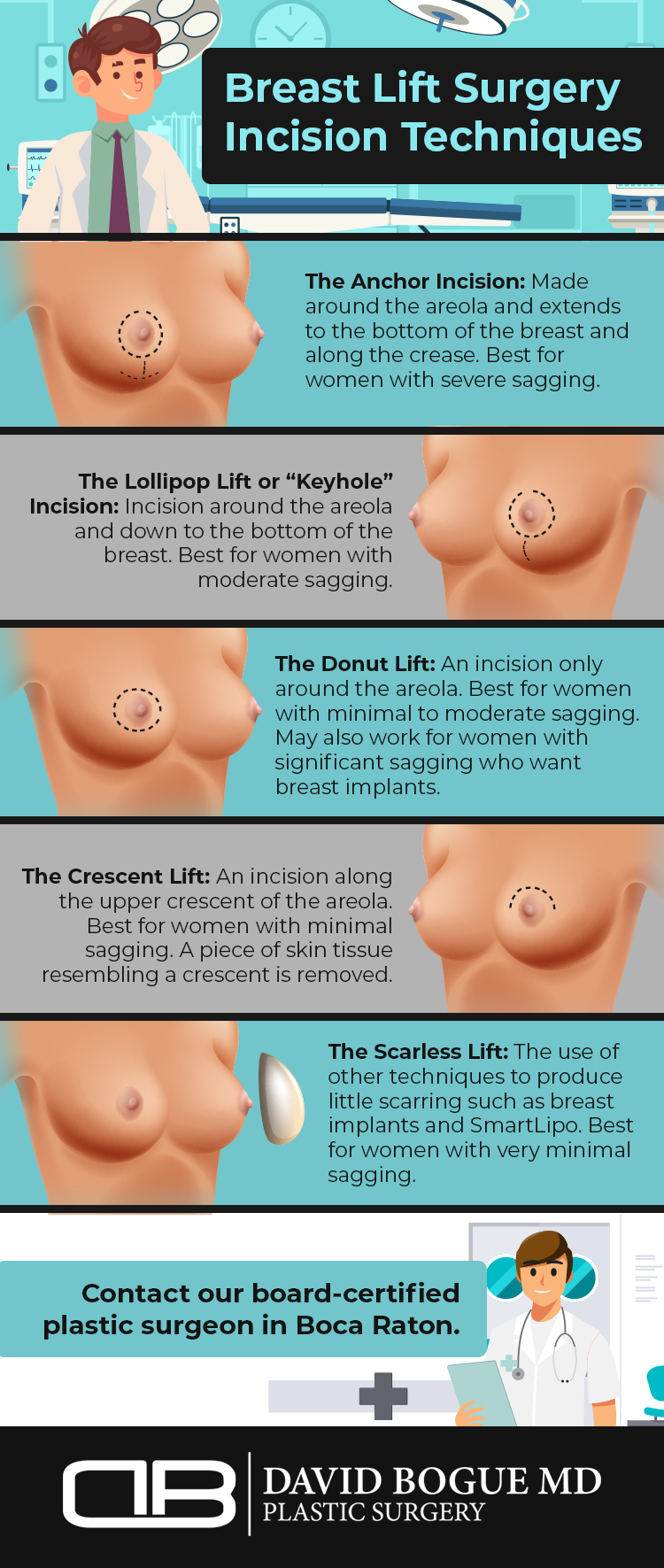 Infographic shows the breast lift incision techniques in Boca Raton