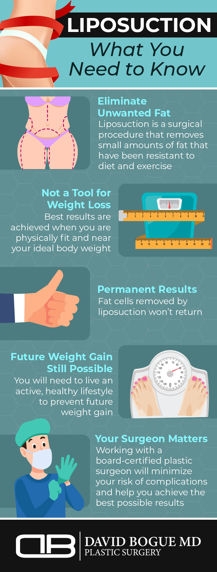infographic highlighting important facts about liposuction