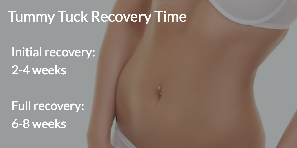 Graphic outlines tummy tuck recovery with Dr. David Bogue